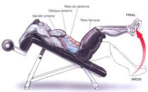 A região abdominal, abdominal apoiado